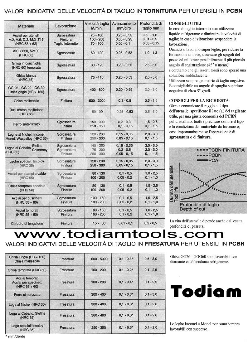 pcbn-tabella
