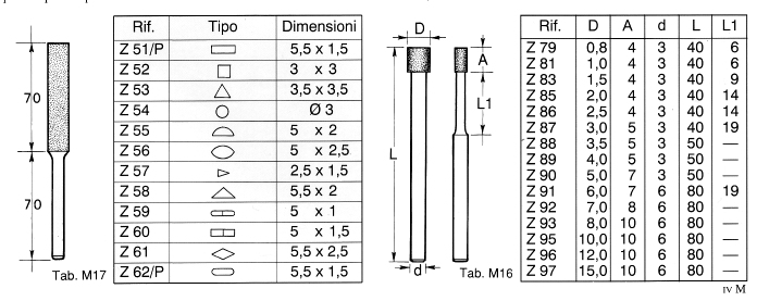 La nostra linea di Lime e Molette standard in Diamante elettrodeposto e CBN